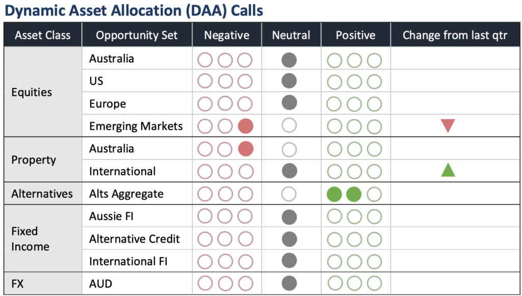 Dynamic Asset Allocation (DDA) Calls. Check out our latest quarterly market update to learn more about the drivers impacting asset classes and our asset allocation calls for the next 3 months.