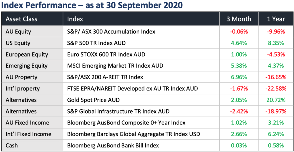 Index Performance as at 30 September 2020. Check out our latest quarterly market update to learn more about the drivers impacting asset classes and our asset allocation calls for the next 3 months.
