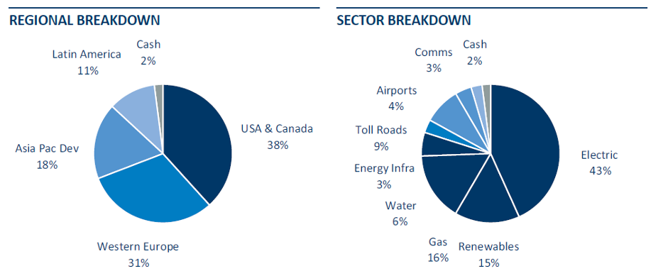 Rare Infrastructure Income Fund – Class A (Factsheet Nov-20) Regional and Sector breakdown