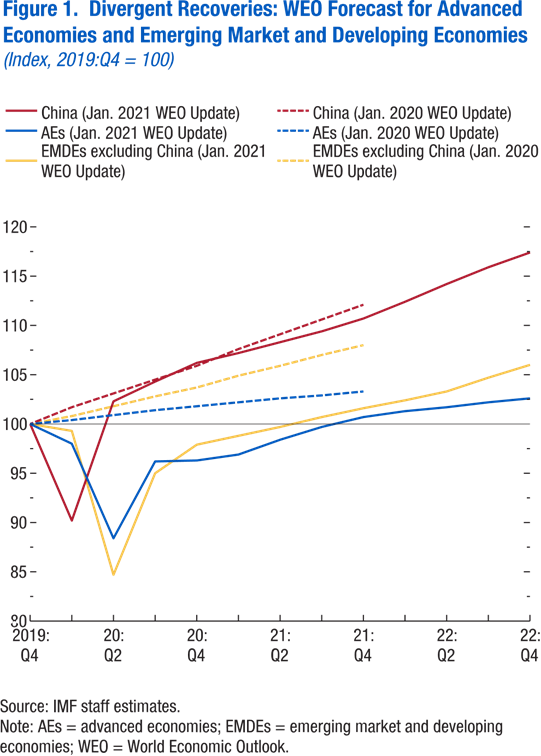 Figure 1: Divergent recoveries: WEO forecast for advanced economies and emerging market and developing economies.